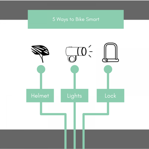 Graphic Image 5 Ways to Bike Smart with Helmet Light and Lock Drawings