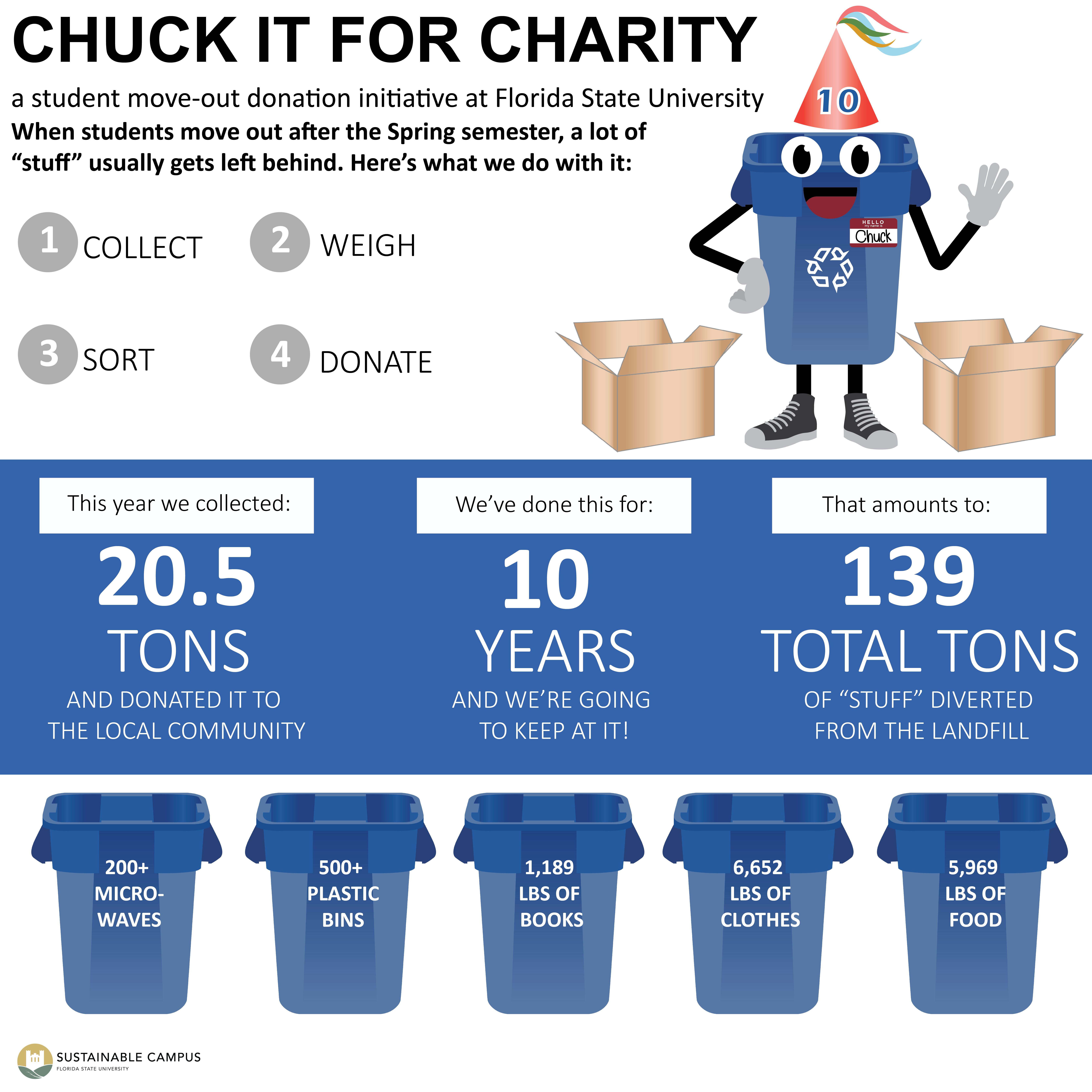 Chuck it infographic 2018 instagram size-01.png